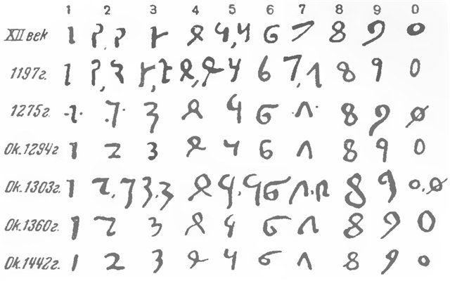 Когда употребляются арабские цифры а когда римские